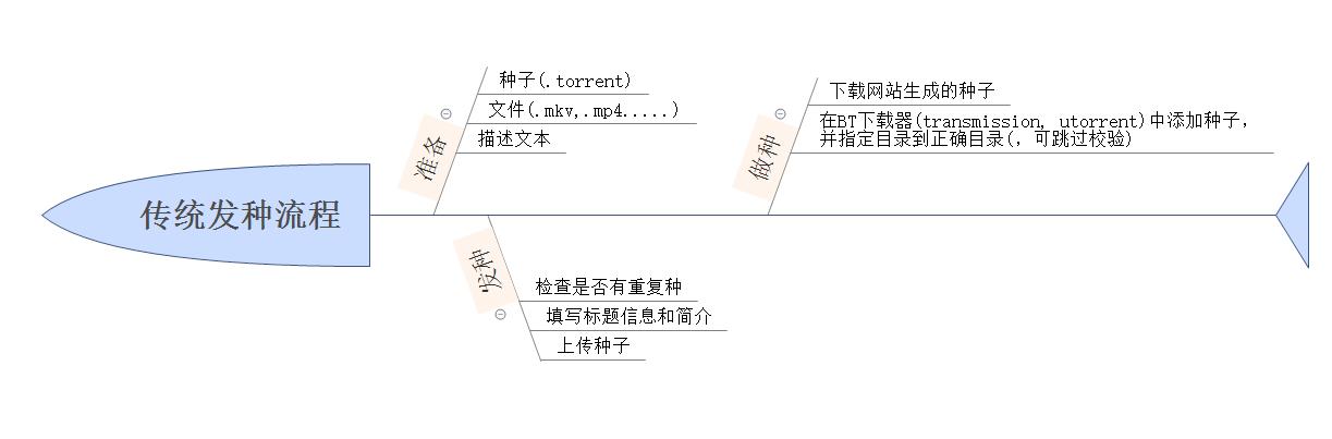 传统发种流程.png