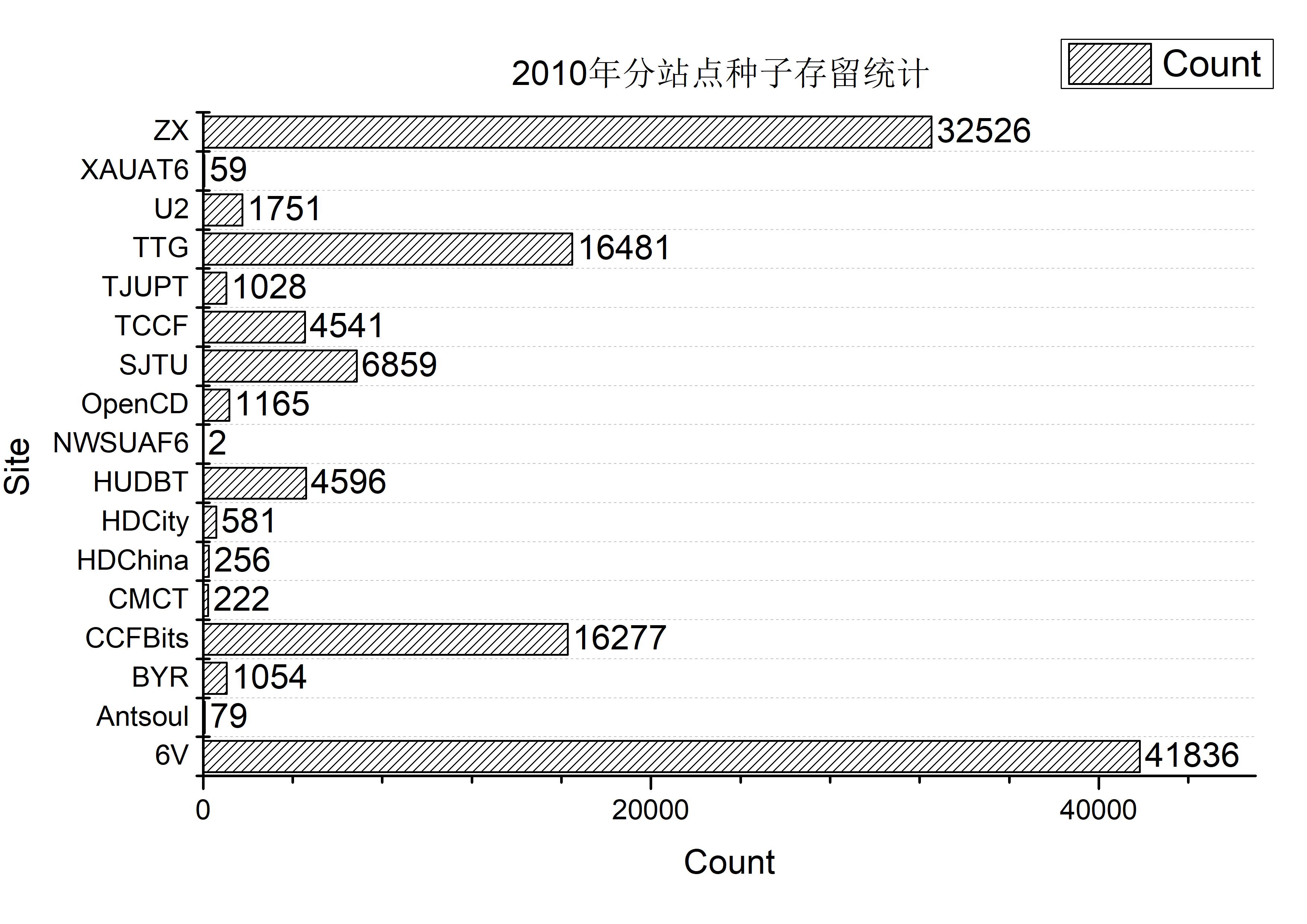 site_count_ann_2010.jpg