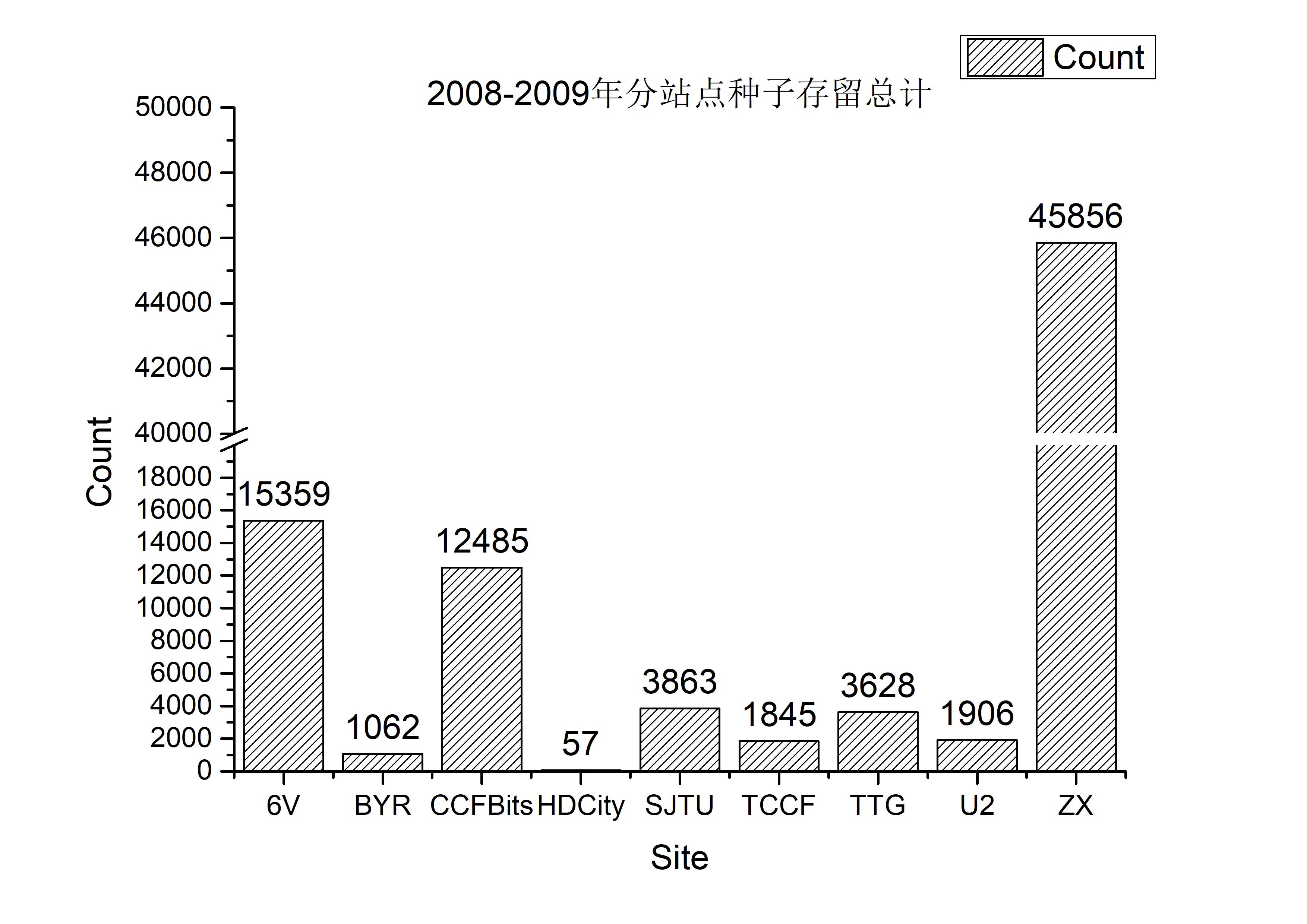 site_count_ann_2008-2009.jpg