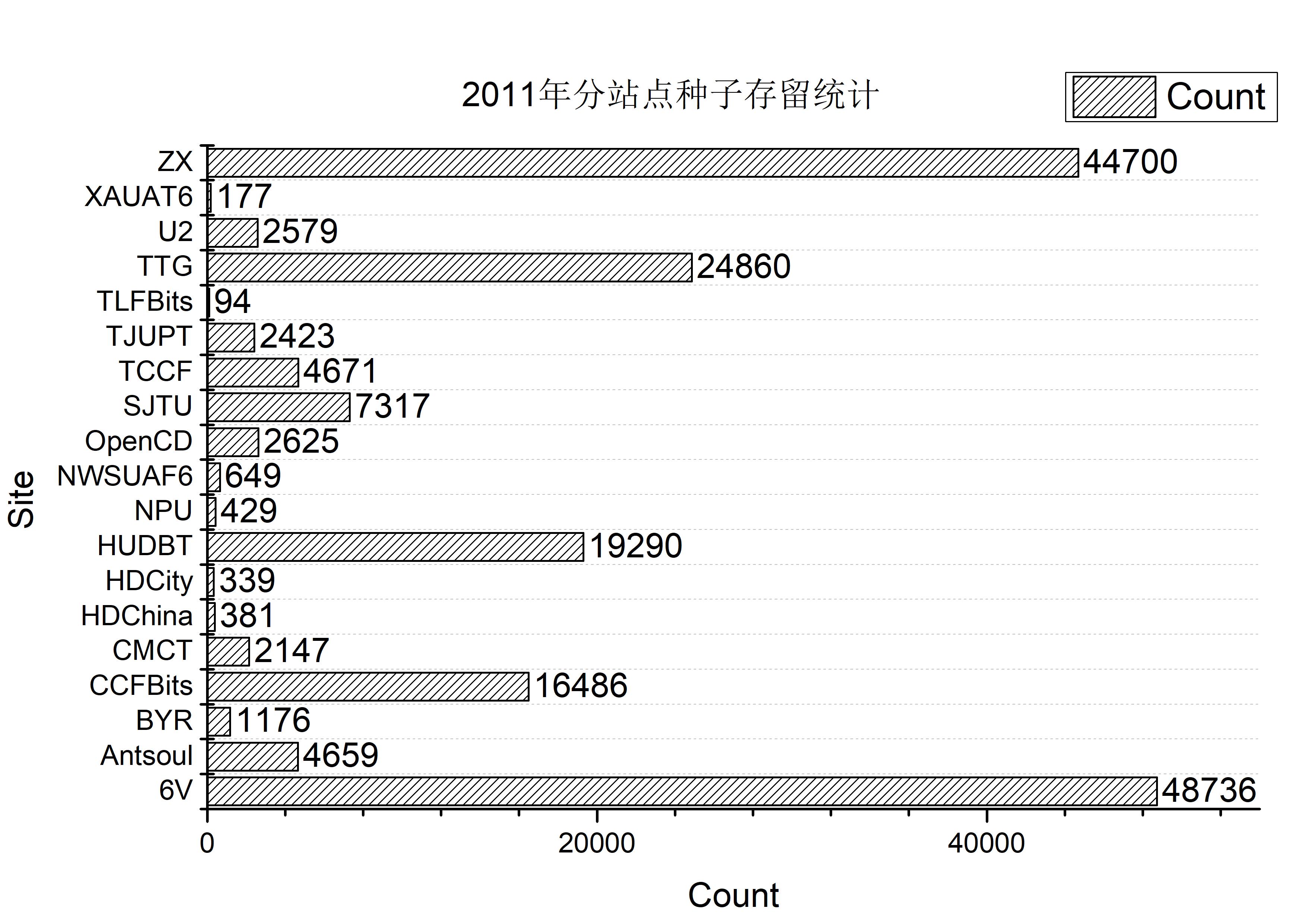 site_count_ann_2011.jpg