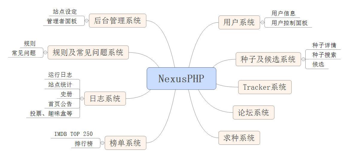 nexusphp_framework.jpg